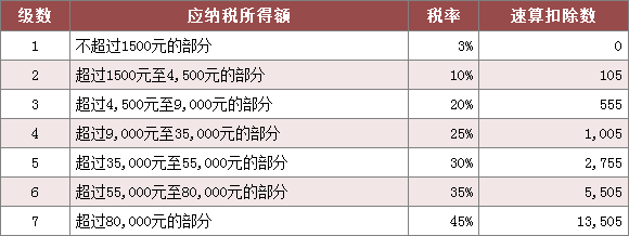 广州个人所得税税率表