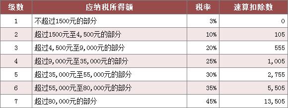 西安个人所得税税率表