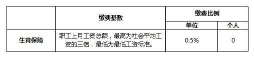 深圳月平均工资上调至 7480 元,7 月起社保缴费基数随之调整